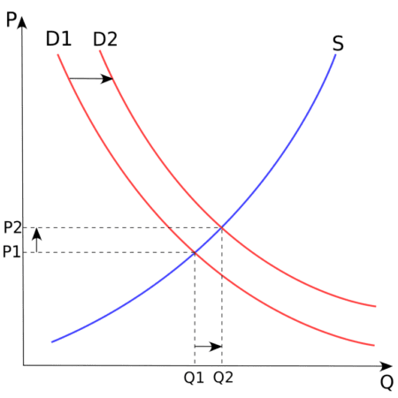 Augmentation demande-stagnation offre