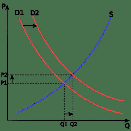 Augmentation demande stagnation offre
