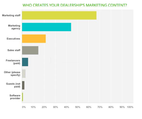 Création de contenu marketing pour les concessionnaires automobiles