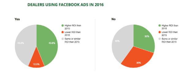 La publicité sur Facebook pour les concessionnaires auto