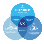 2 façons de créer une excellente expérience utilisateur pour les Visiteurs de votre site Web