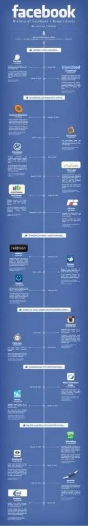 Infographie de l'historique des acquisitions Facebook