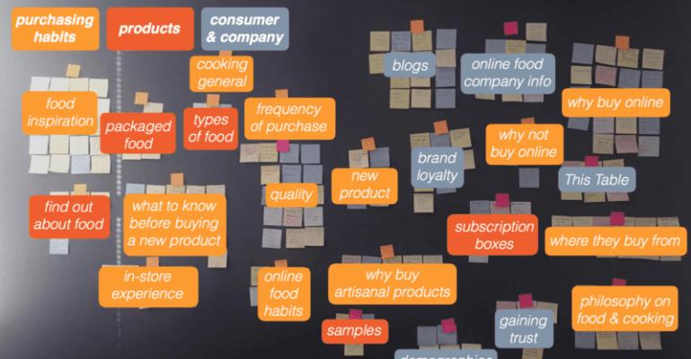 saisir pleinement le comportement des acheteurs en ligne