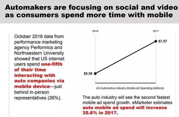 Les constructeurs automobiles investissent dans le social et la vidéo comme les consommateurs passent plus de temps sur leur mobile