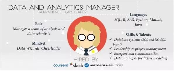 Data analyst manager pour créer des modèles prédictifs