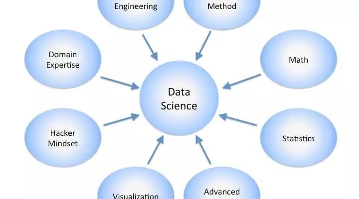 Science des données automobile d'aujourd'hui : l'avenir est là