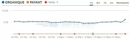 Augmentation du trafic Google après la mise à Jour du 9 Mars 2018