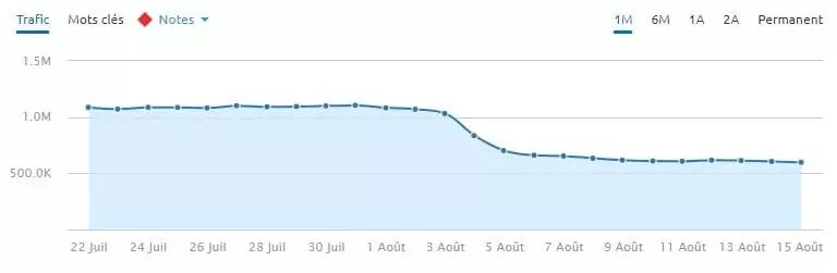 Un site de santé YMYL qui a chuté lors de la mise à jour de l'algorithme de Google le 1/8/2018