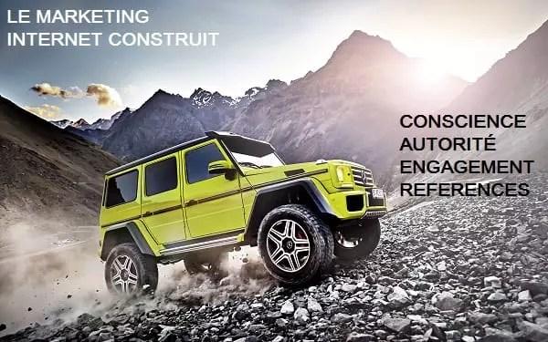 Le marketing digital construit les éléments suivants pour votre concession automobile