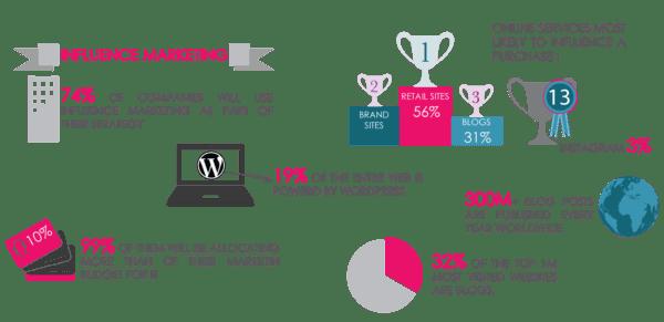 Les chiffres du Marketing d'influence