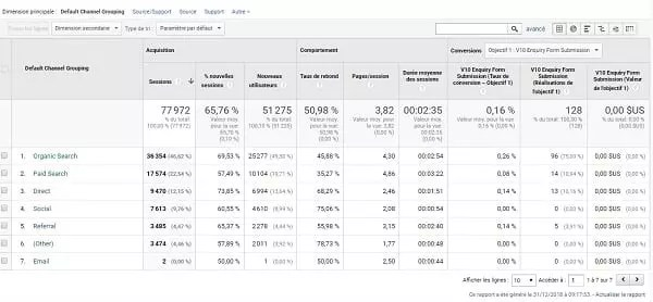 Comment analyser votre inbound Marketing avec Google Analytics