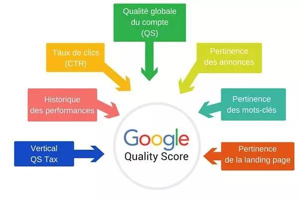 Comment utiliser le quality score d'AdWords pour améliorer vos campagnes