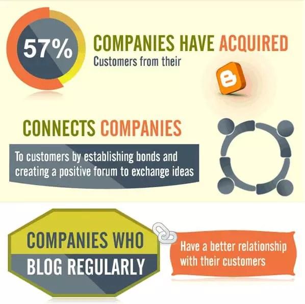 57% des entreprises qui bloguent chaque mois ont gagné au moins un client grâce à un blog