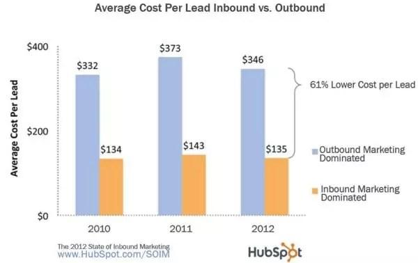 Coût par lead pour les activités marketing