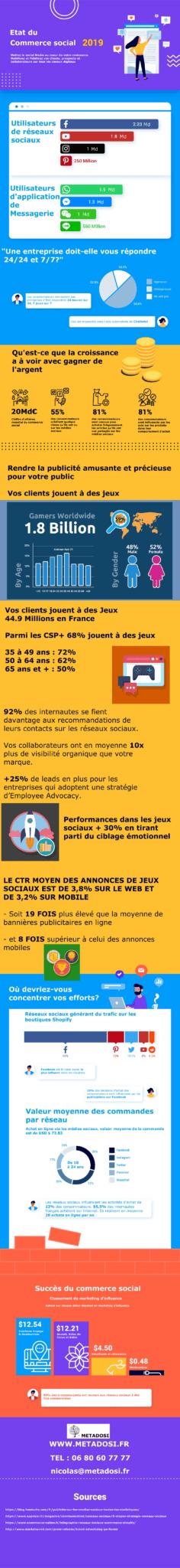 Infographie Les tendances marketing 2019 vont bouleverser les réseaux sociaux [Infographie]