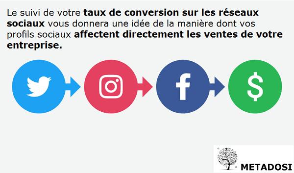 Augmentez votre taux de conversion sur les réseaux sociaux en 3 étapes
