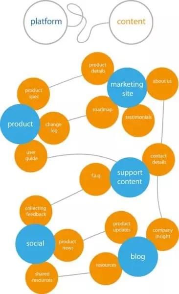 Mapping content qui correspond aux objectifs clients