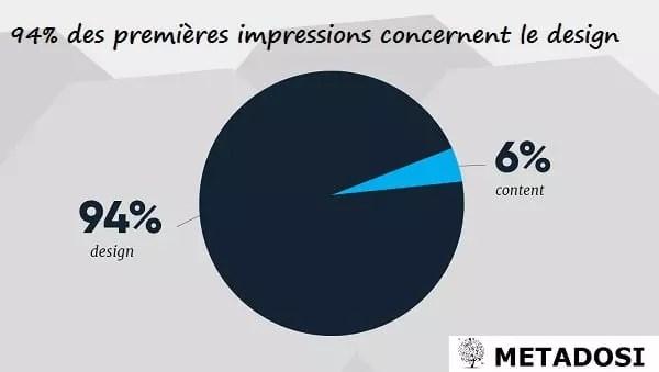 les premières impressions sont liées au design à 94 pour cent