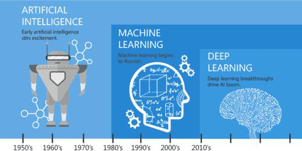 L'IA vs l'apprentissage machine vs l'apprentissage en profondeur