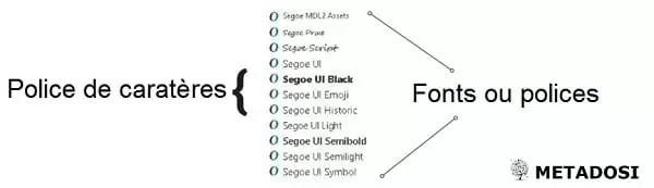 Graphique des polices et polices de caractères réels