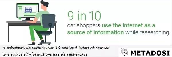 90 % des acheteurs automobiles utilisent internet comme première source d'information lors de leurs recherches