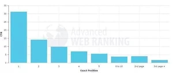 Taux de clic en fonction de la position de classement sur la SERP