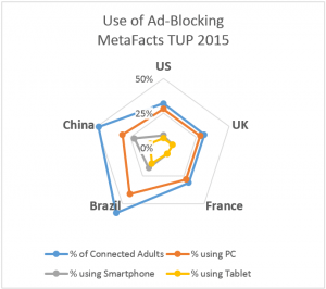 Ad Blocking by Country and Device Type - MetaFacts