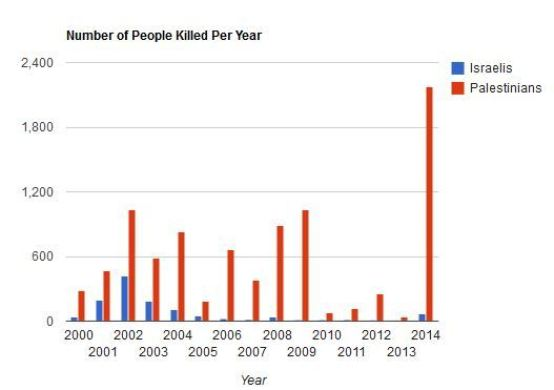 """While we can agree that war is wrong as a matter of principle, some can be """"more wrong"""" than others. Graphic Source."""