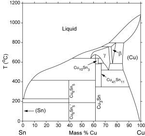 CuSn Phase Diagram & Computational Thermodynamics