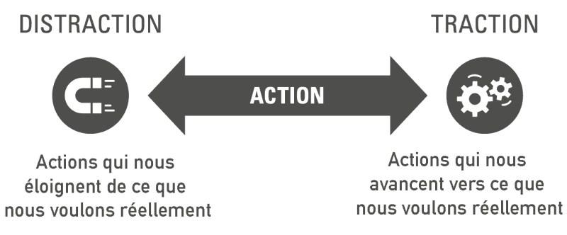 Ne plus être distrait : 4 tactiques radicales