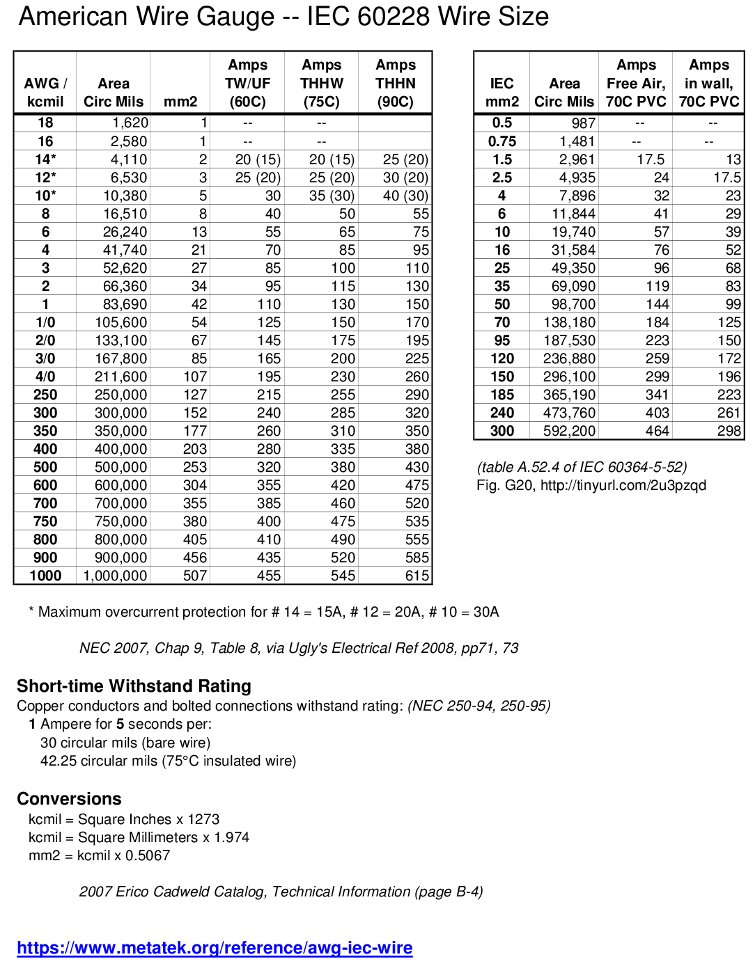 Wire awg to mm2 chart images wiring table and diagram sample 85c electrical wire size chart free download wiring diagram wire size table mm2 gallery wiring table keyboard keysfo Image collections