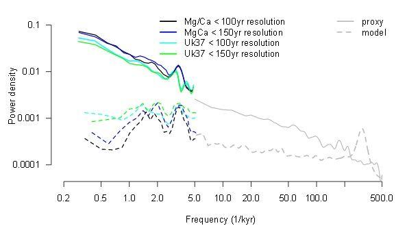 2 modelos climáticos