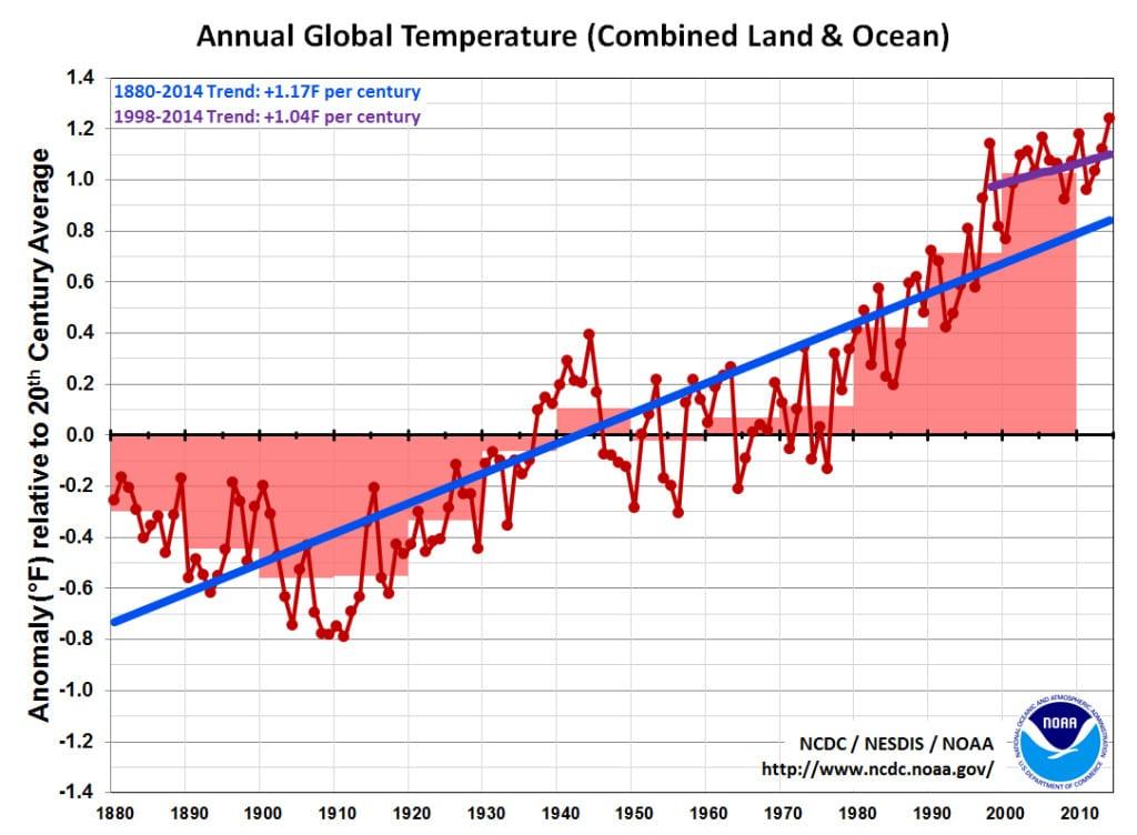 temperaturas tierra mar 1024x752 Océano Pacífico, más pobre en nutrientes