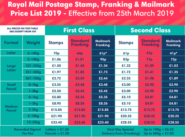 Royal Mail Mailmark Postage Rates 2019