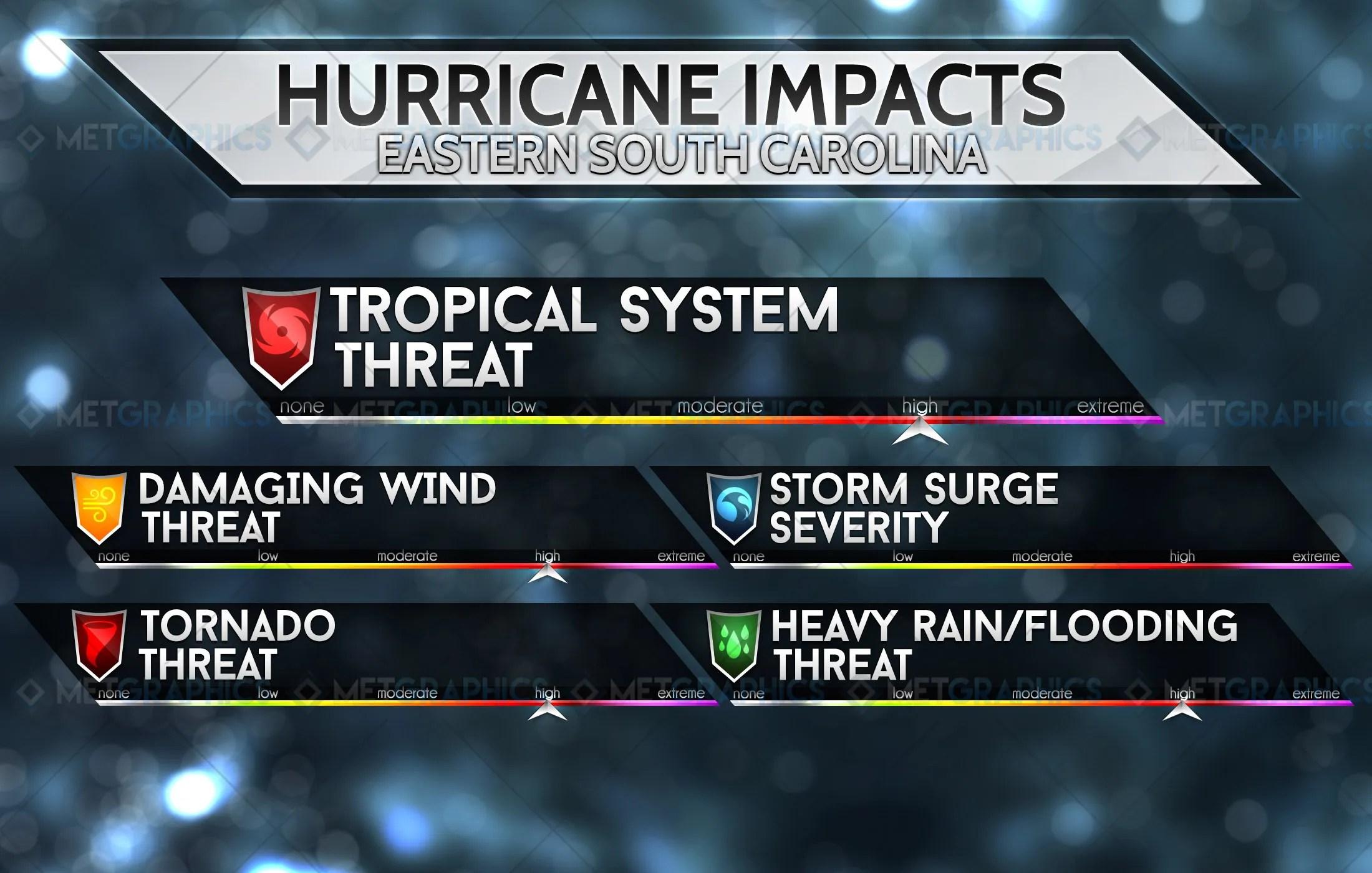 TC Impacts