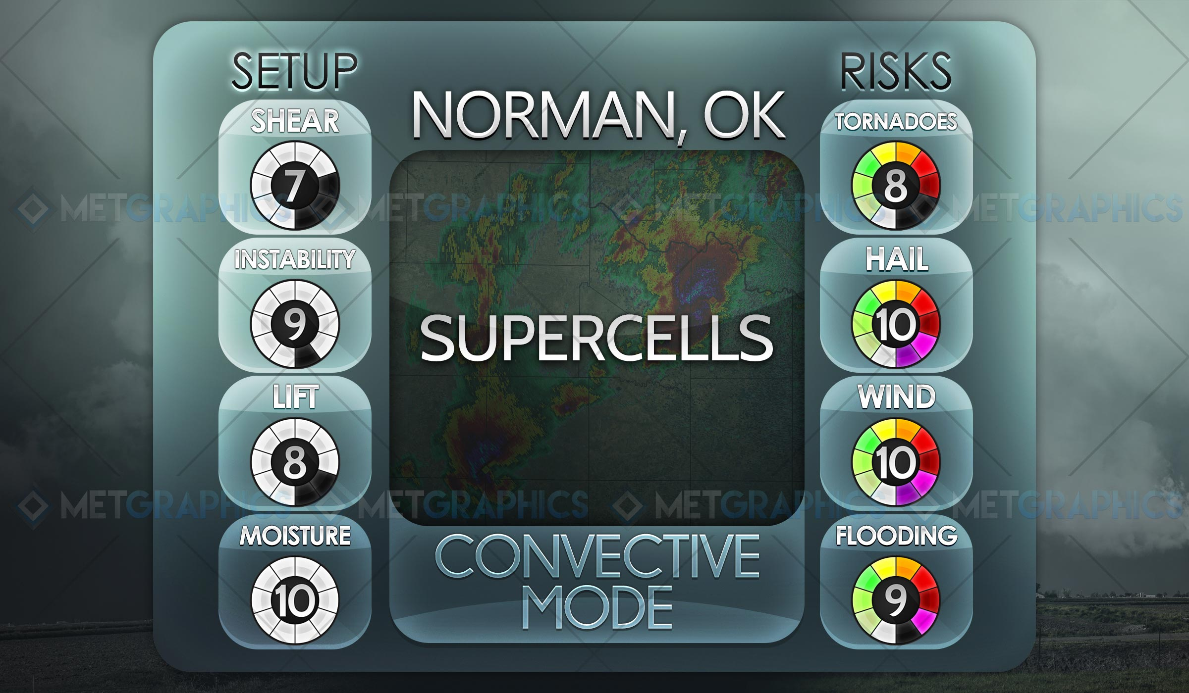 Convective Mode III: Supercells