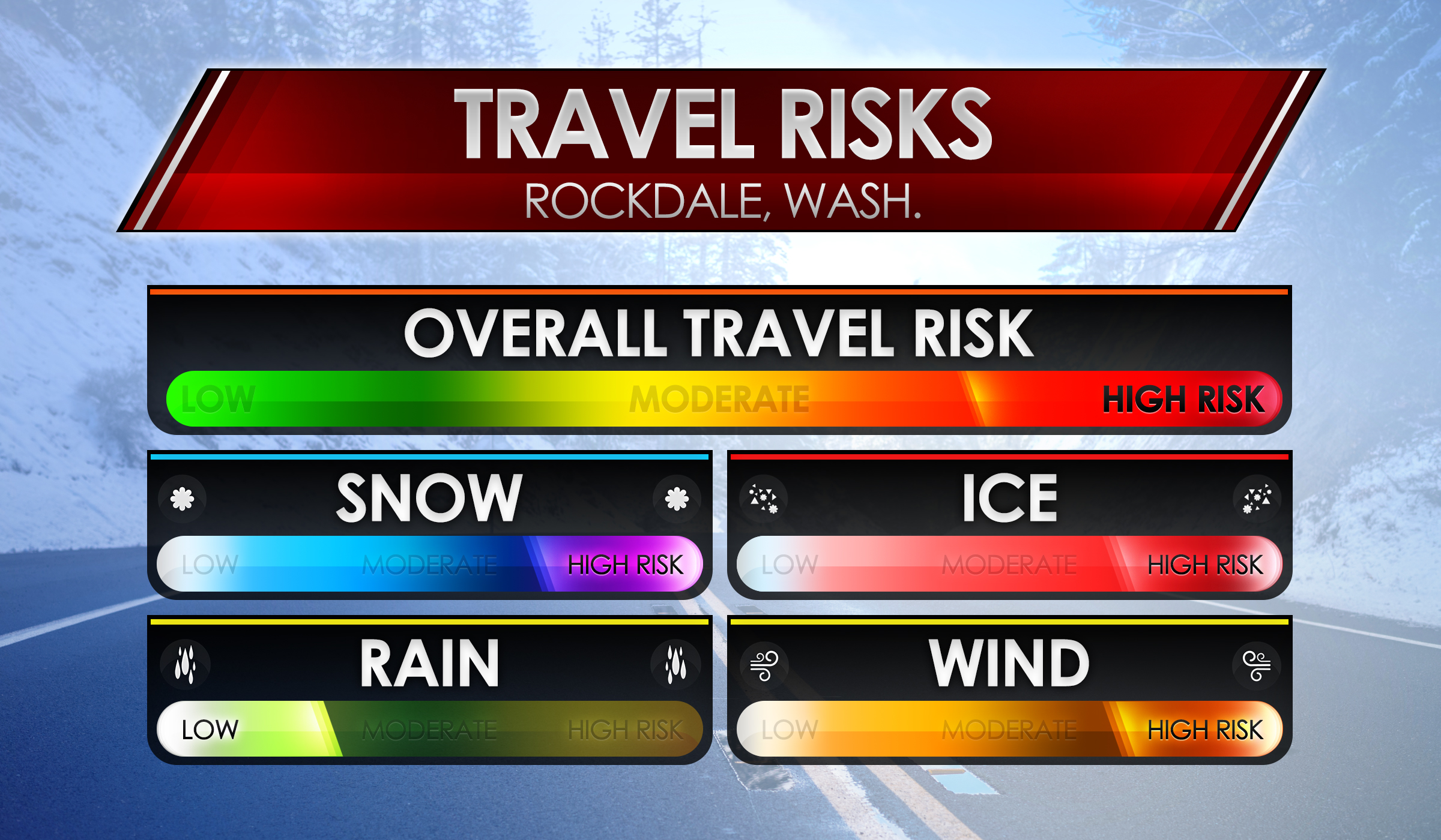 Travel Risk Rockdale