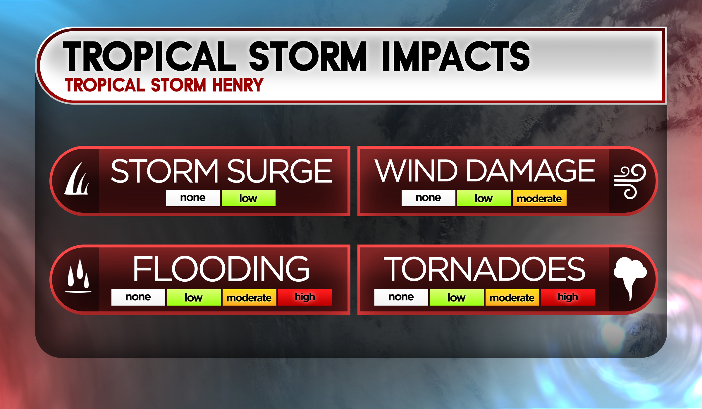 Tropical Impacts Henry