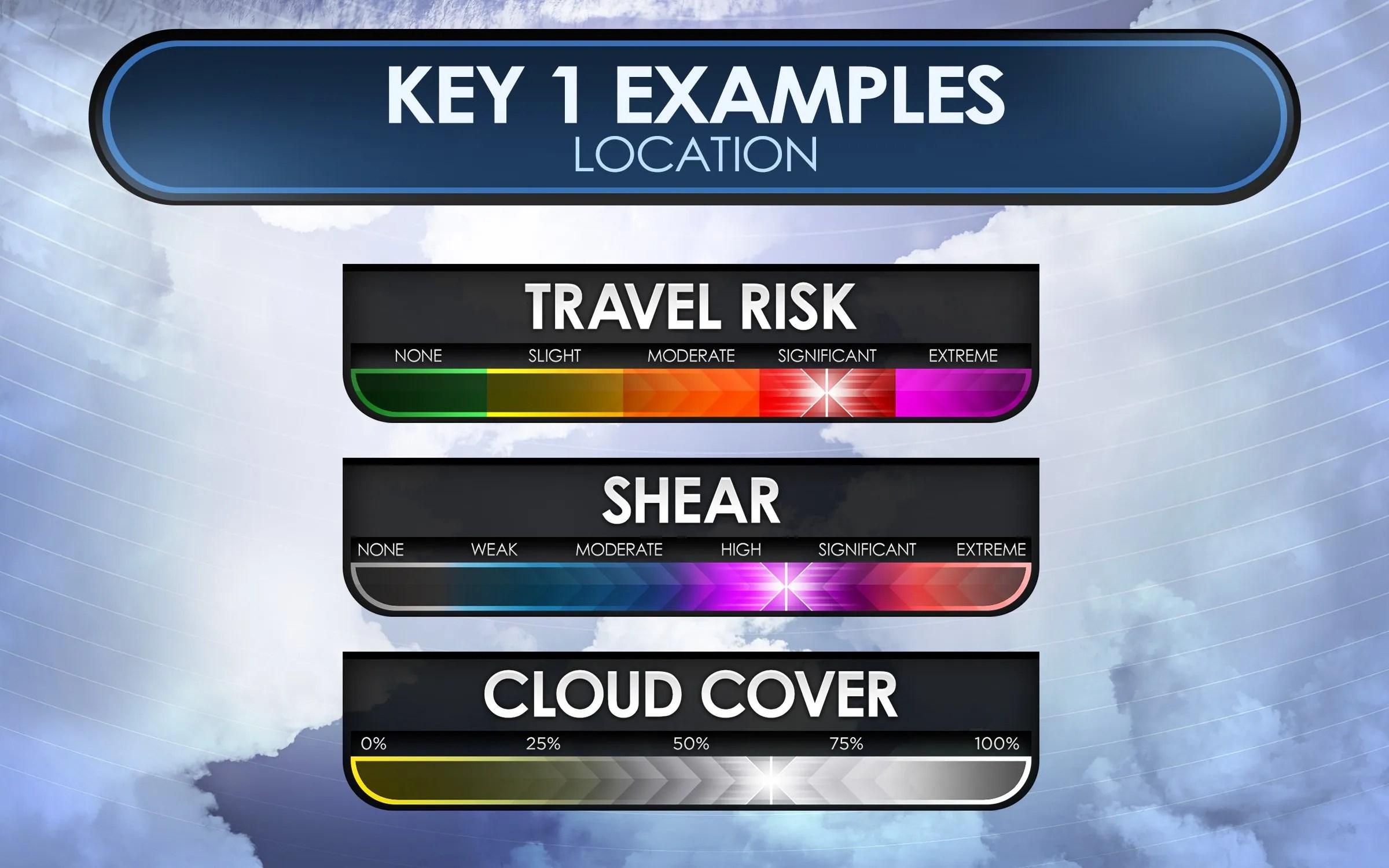 Random Key I Examples