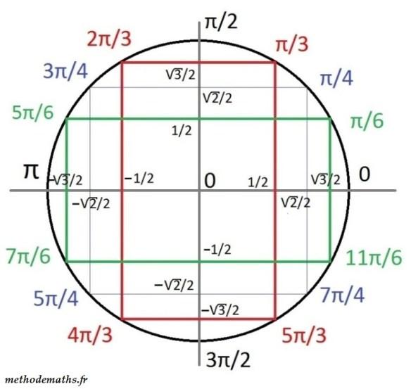 Cercle Trigonometrique Et Formules De Trigo Methode Maths