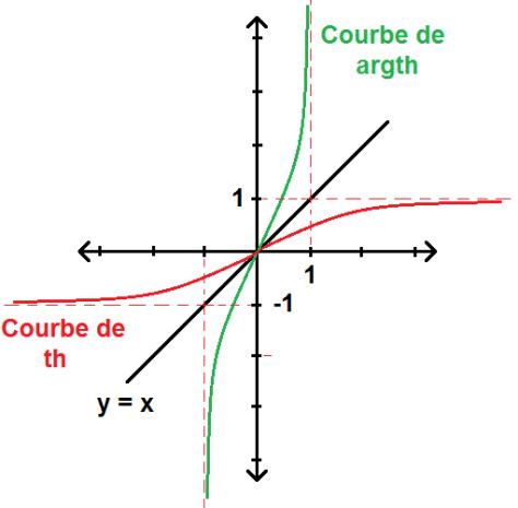 Courbe de la fonction argth
