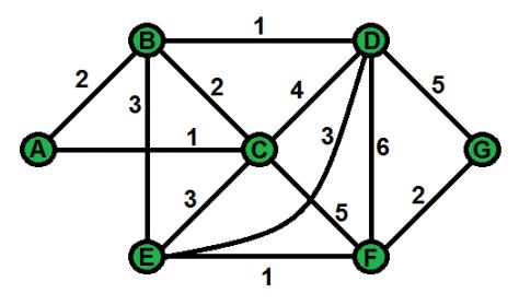 Exercice sur l'algorithme de Dijkstra