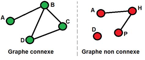 Exemple de graphe connexe
