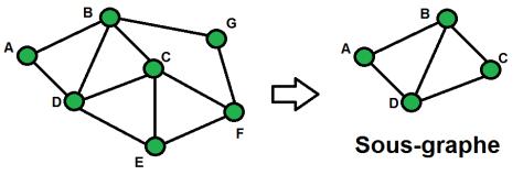 Exemple de graphe partiel