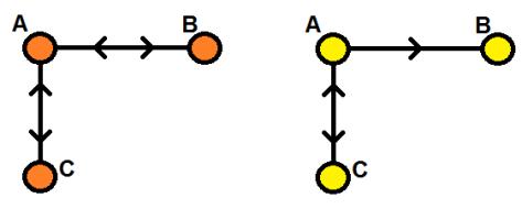 Exemples de graphes symétriques