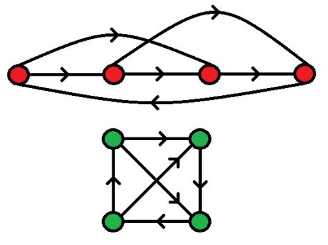 Exemples de graphes antisymétriques