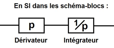 Dérivateur-Intégrateur schéma-bloc