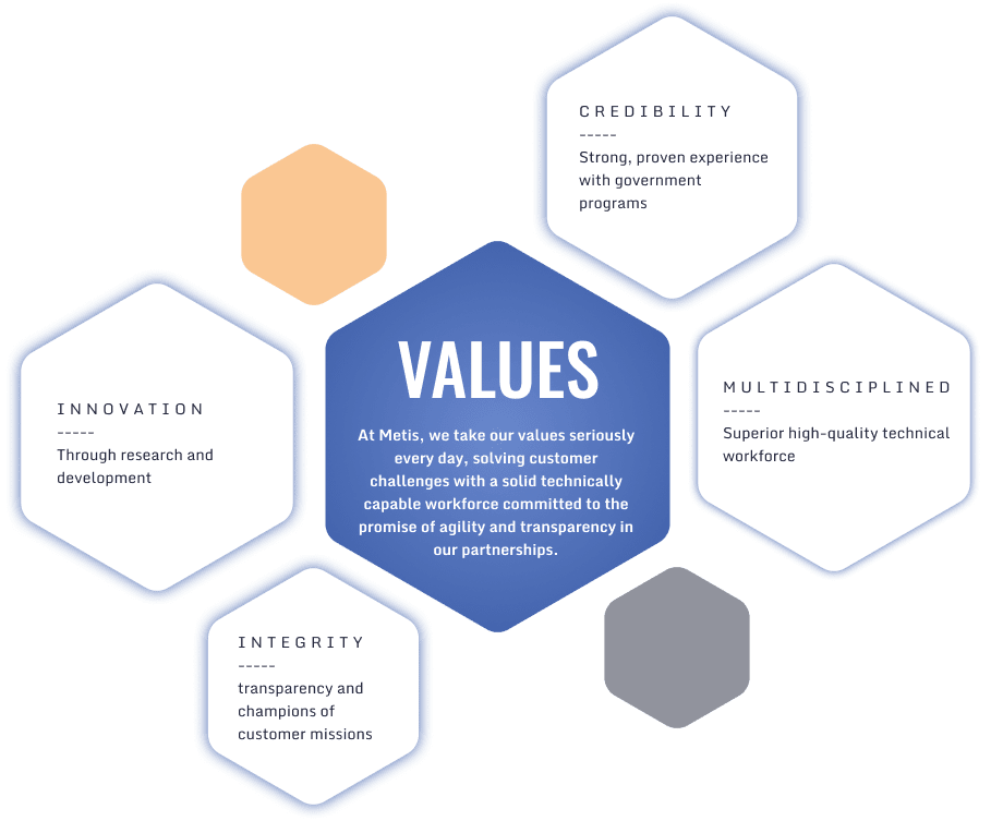 Metis Tech Values