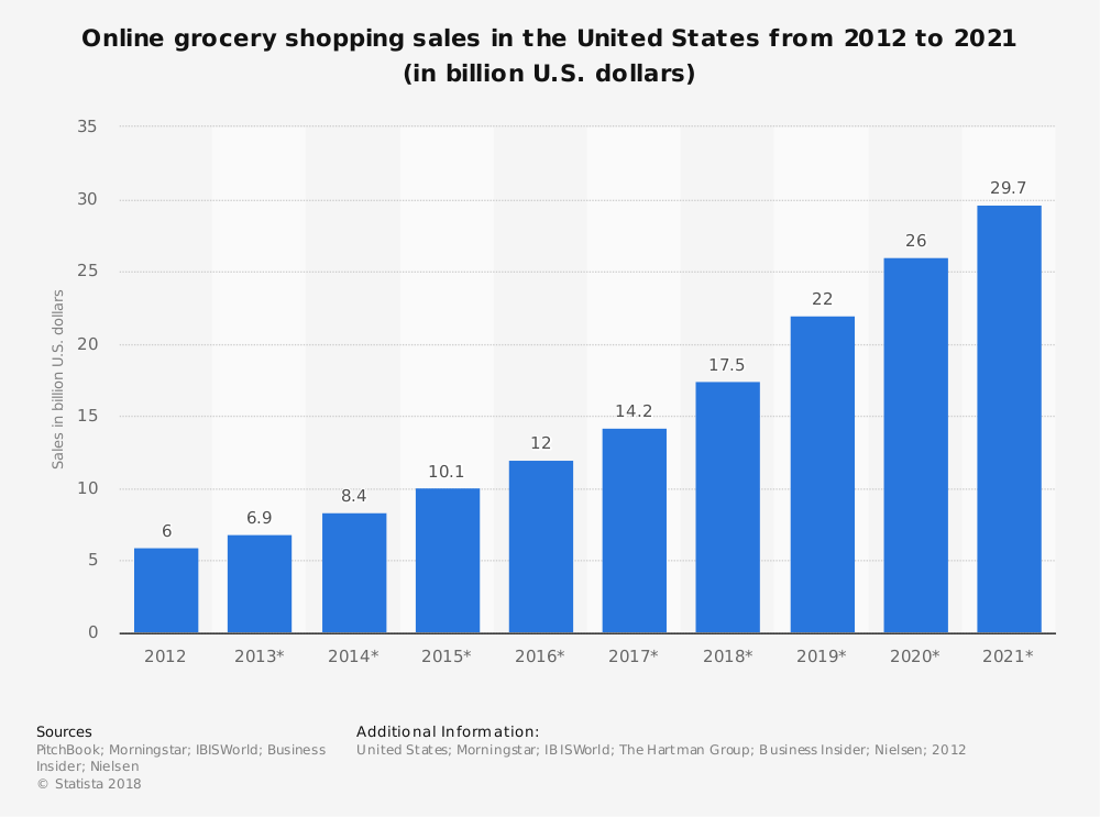 Online Grocery Shopping Sales in US