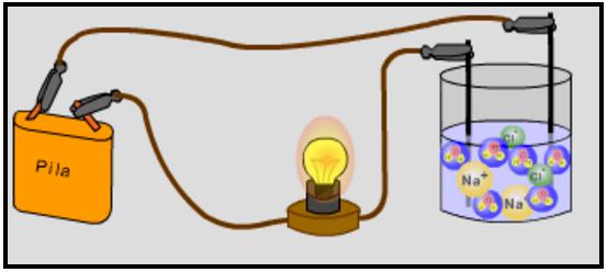 Figura 4. Conducción de la electricidad en agua, gracias a las sales disueltas. Fuente: Acuablock.